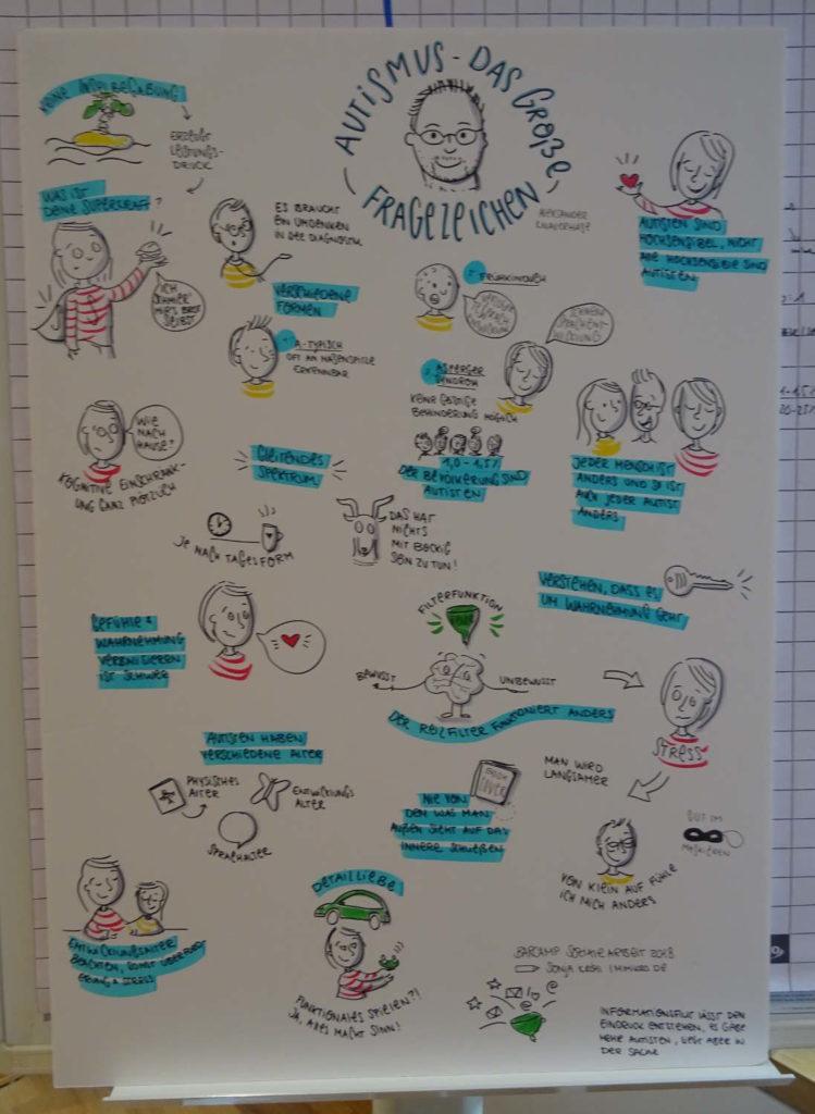 """Sketchnote zur Session """"Autismus das gro0e Fragezeichen"""" von Sonja www.mimikro.de"""